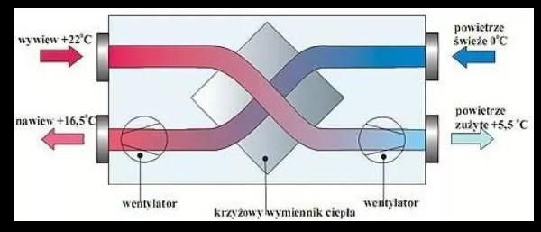Rekuperacja Wentylacja Mechaniczna Z Odzyskiem Ciepła - Rekuperator  2